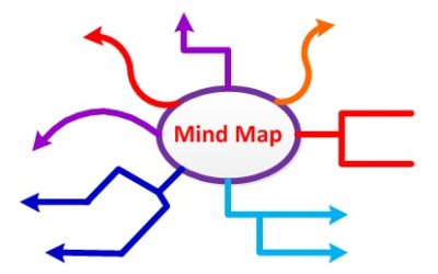 PP Mind Maps