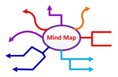 pp mind maps positivepsychologyorguk
